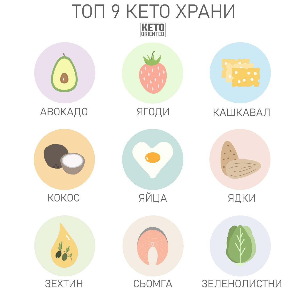 Подробная Кето Диета. Кетогенная КЕТО-диета — меню на неделю для женщин, полный список продуктов
