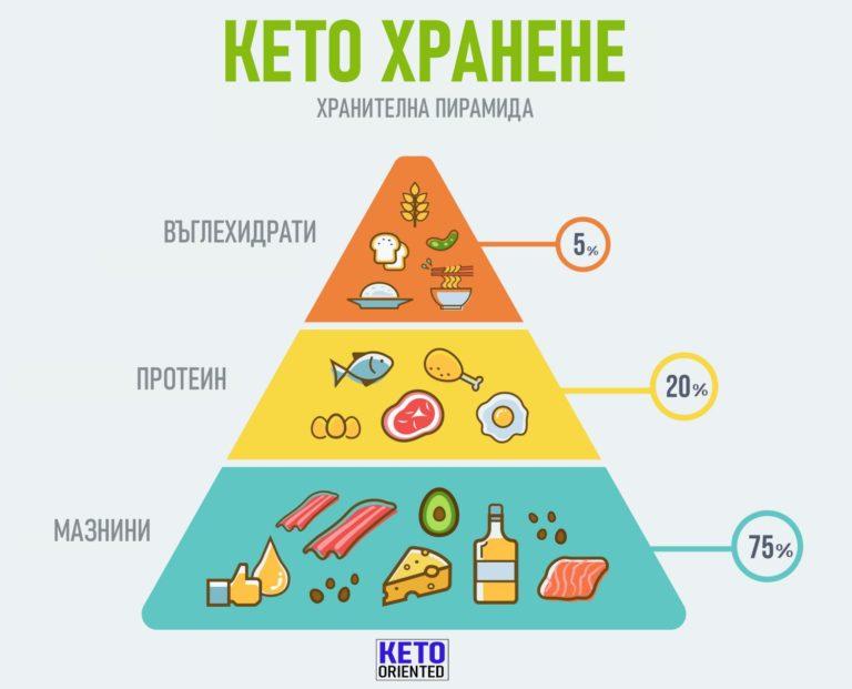Кето Диета Дневные Нормы. Проверенная годами кето диета и ее меню на неделю